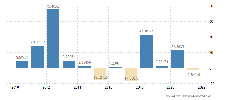 mozambique gross capital formation annual percent growth wb data