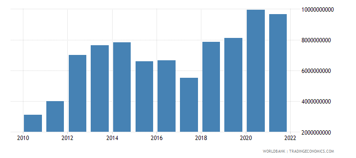 mozambique gross capital formation constant 2000 us dollar wb data