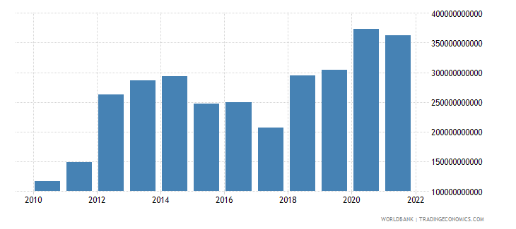 mozambique gross capital formation constant lcu wb data