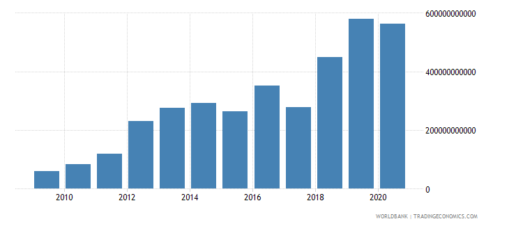 mozambique gross capital formation current lcu wb data