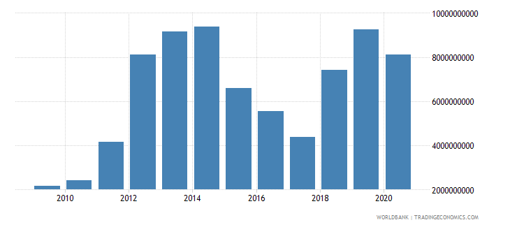 mozambique gross capital formation us dollar wb data