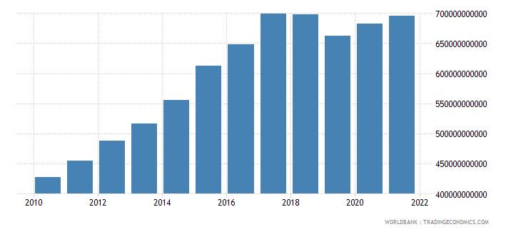 mozambique gross domestic income constant lcu wb data