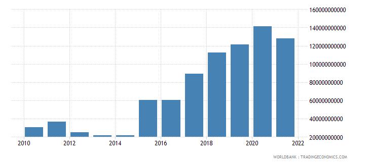mozambique gross domestic savings current lcu wb data