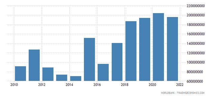mozambique gross domestic savings us dollar wb data
