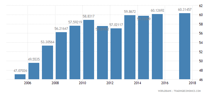 mozambique gross enrolment ratio primary to tertiary female percent wb data