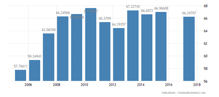 mozambique gross enrolment ratio primary to tertiary male percent wb data