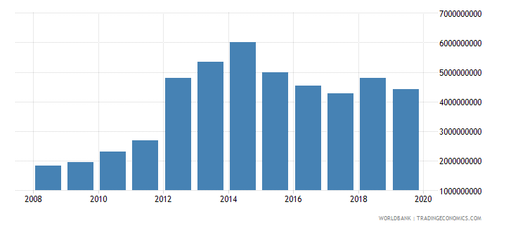 mozambique gross fixed capital formation constant 2000 us dollar wb data