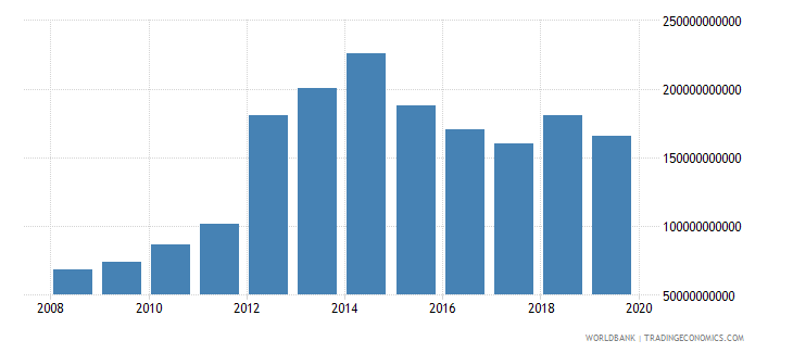 mozambique gross fixed capital formation constant lcu wb data