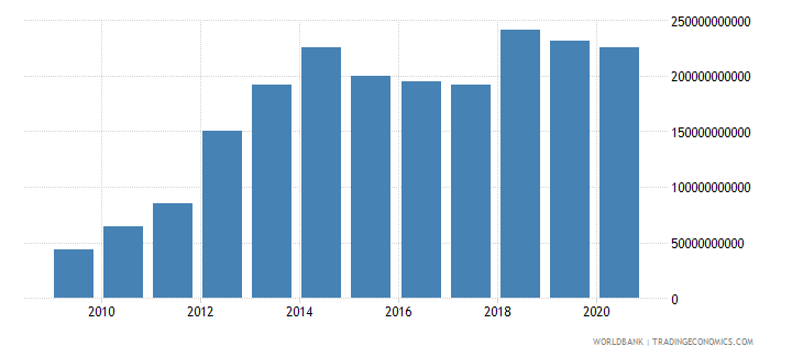 mozambique gross fixed capital formation current lcu wb data