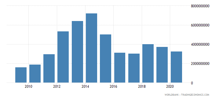 mozambique gross fixed capital formation us dollar wb data