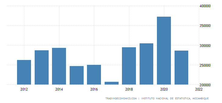Mozambique Gross Fixed Capital Formation