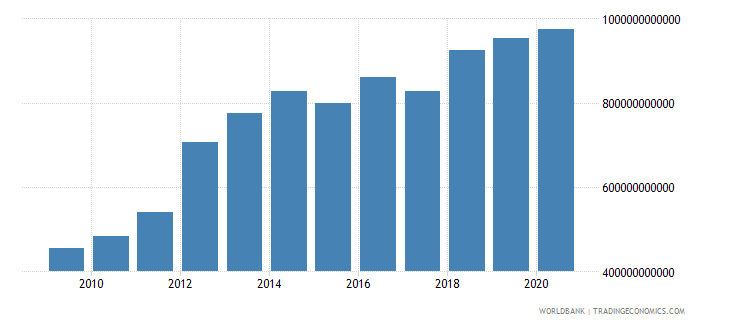 mozambique gross national expenditure constant lcu wb data