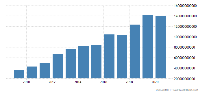 mozambique gross national expenditure current lcu wb data