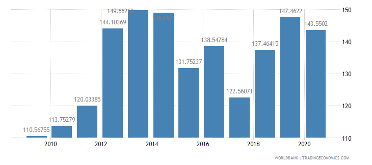 mozambique gross national expenditure percent of gdp wb data