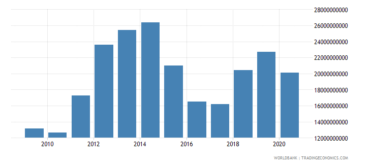 mozambique gross national expenditure us dollar wb data