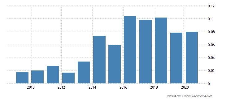 mozambique gross portfolio equity assets to gdp percent wb data