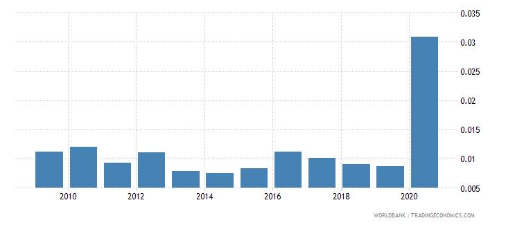 mozambique gross portfolio equity liabilities to gdp percent wb data