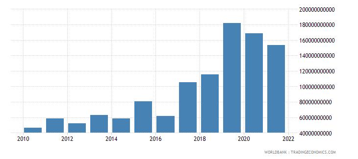 mozambique gross savings current lcu wb data