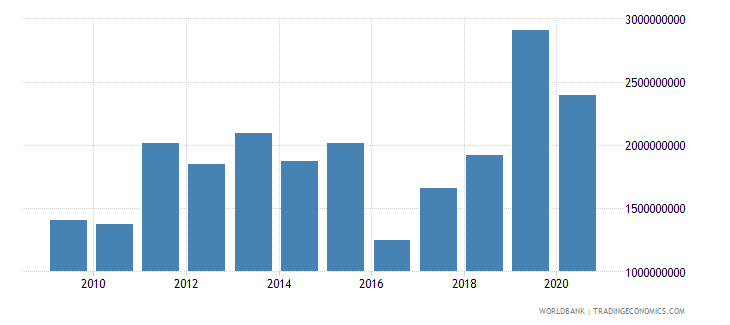 mozambique gross savings us dollar wb data