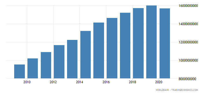 mozambique gross value added at factor cost constant 2000 us dollar wb data