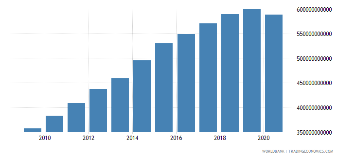 mozambique gross value added at factor cost constant lcu wb data