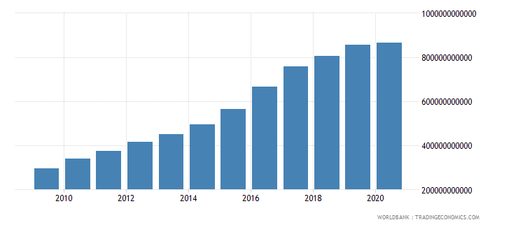mozambique gross value added at factor cost current lcu wb data