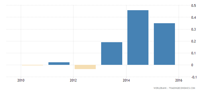 mozambique h statistic wb data