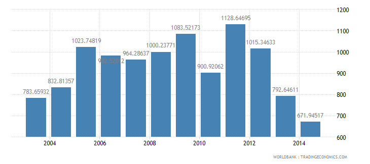 mozambique health expenditure per capita us dollar wb data