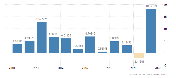 mozambique household final consumption expenditure annual percent growth wb data