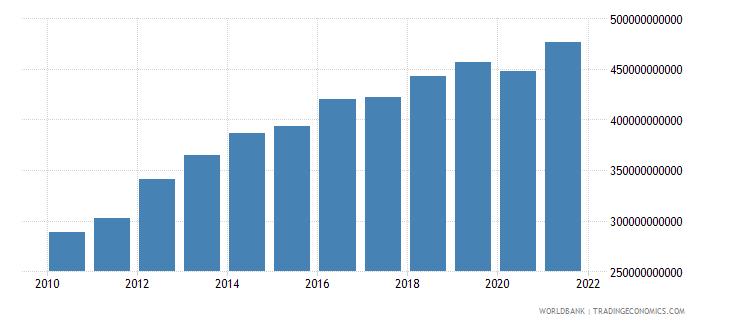 mozambique household final consumption expenditure constant lcu wb data