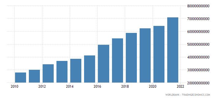 mozambique household final consumption expenditure current lcu wb data