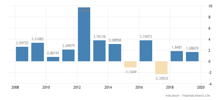 mozambique household final consumption expenditure per capita growth annual percent wb data