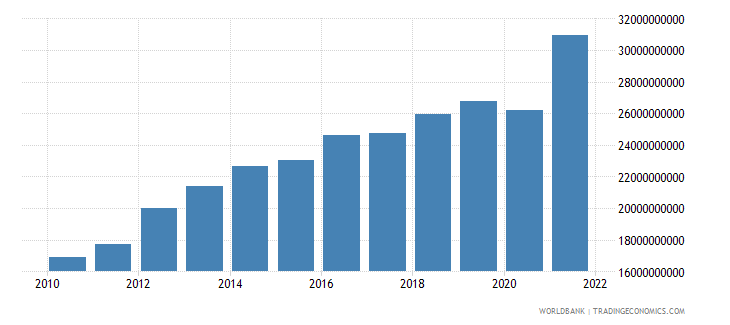 mozambique household final consumption expenditure ppp constant 2005 international dollar wb data