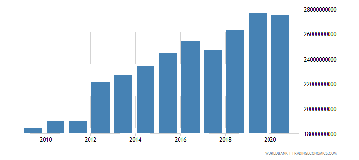 mozambique household final consumption expenditure ppp us dollar wb data