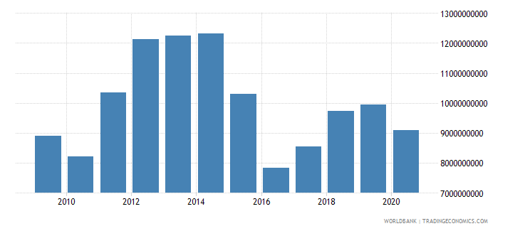 mozambique household final consumption expenditure us dollar wb data