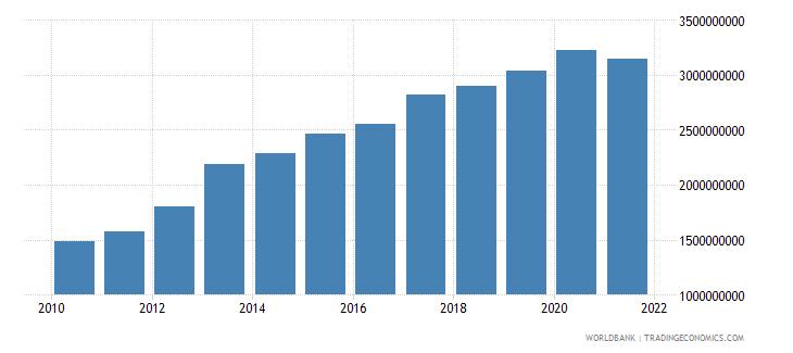mozambique ibrd loans and ida credits dod us dollar wb data