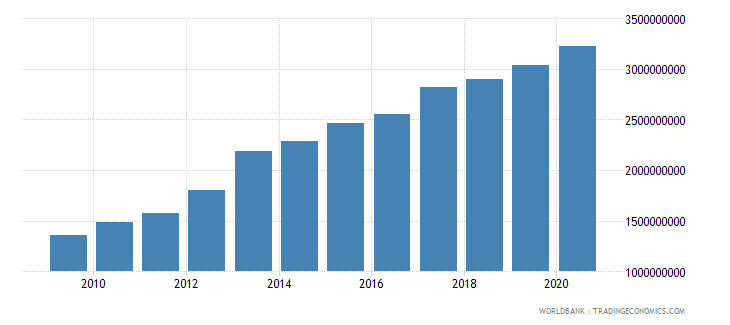 mozambique ibrd loans and ida credits dod us dollar wb data