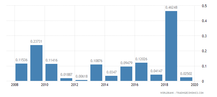 mozambique ict goods exports percent of total goods exports wb data