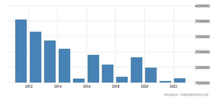 mozambique ict service exports bop us dollar wb data