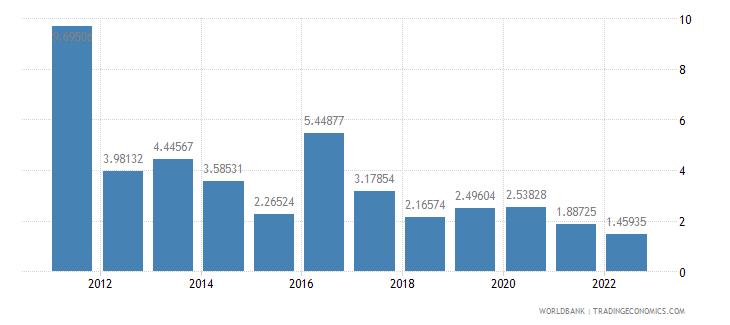mozambique ict service exports percent of service exports bop wb data