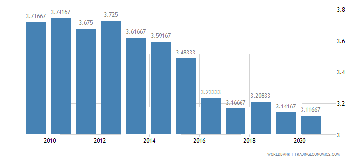 mozambique ida resource allocation index 1 low to 6 high wb data