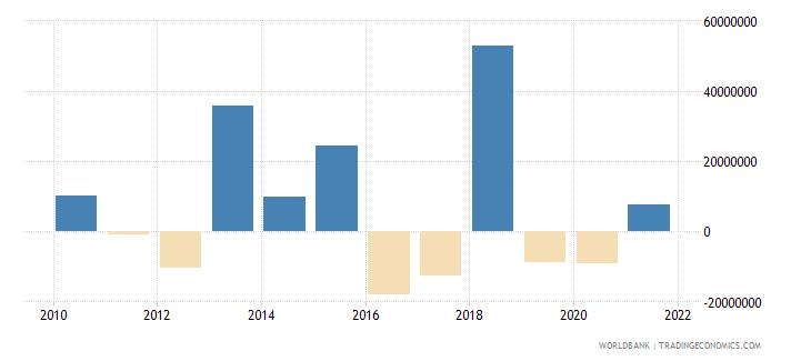 mozambique ifc private nonguaranteed nfl us dollar wb data