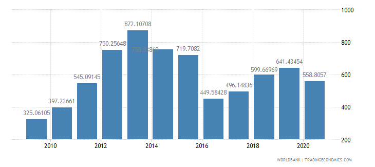 mozambique import value index 2000  100 wb data