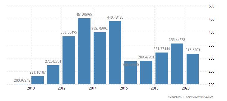 mozambique import volume index 2000  100 wb data
