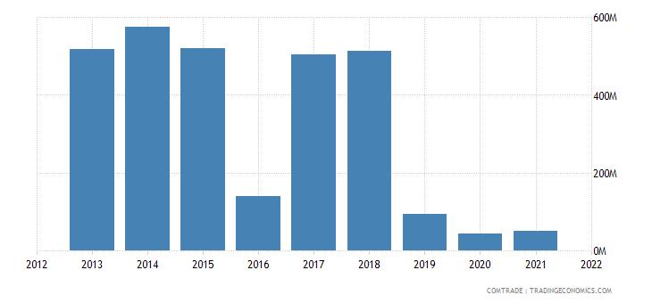 mozambique imports aluminum