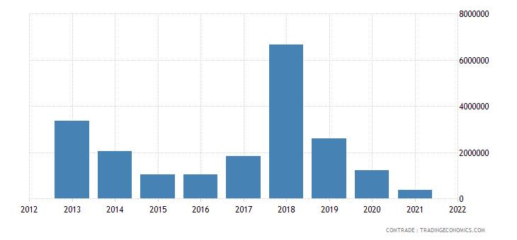 mozambique imports angola