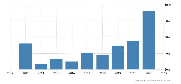 mozambique imports argentina