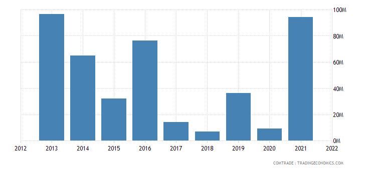mozambique imports australia