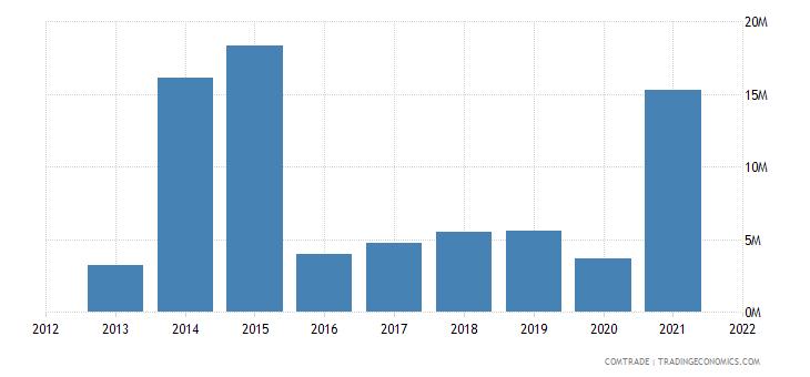 mozambique imports austria