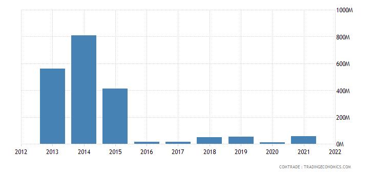 mozambique imports bahrain